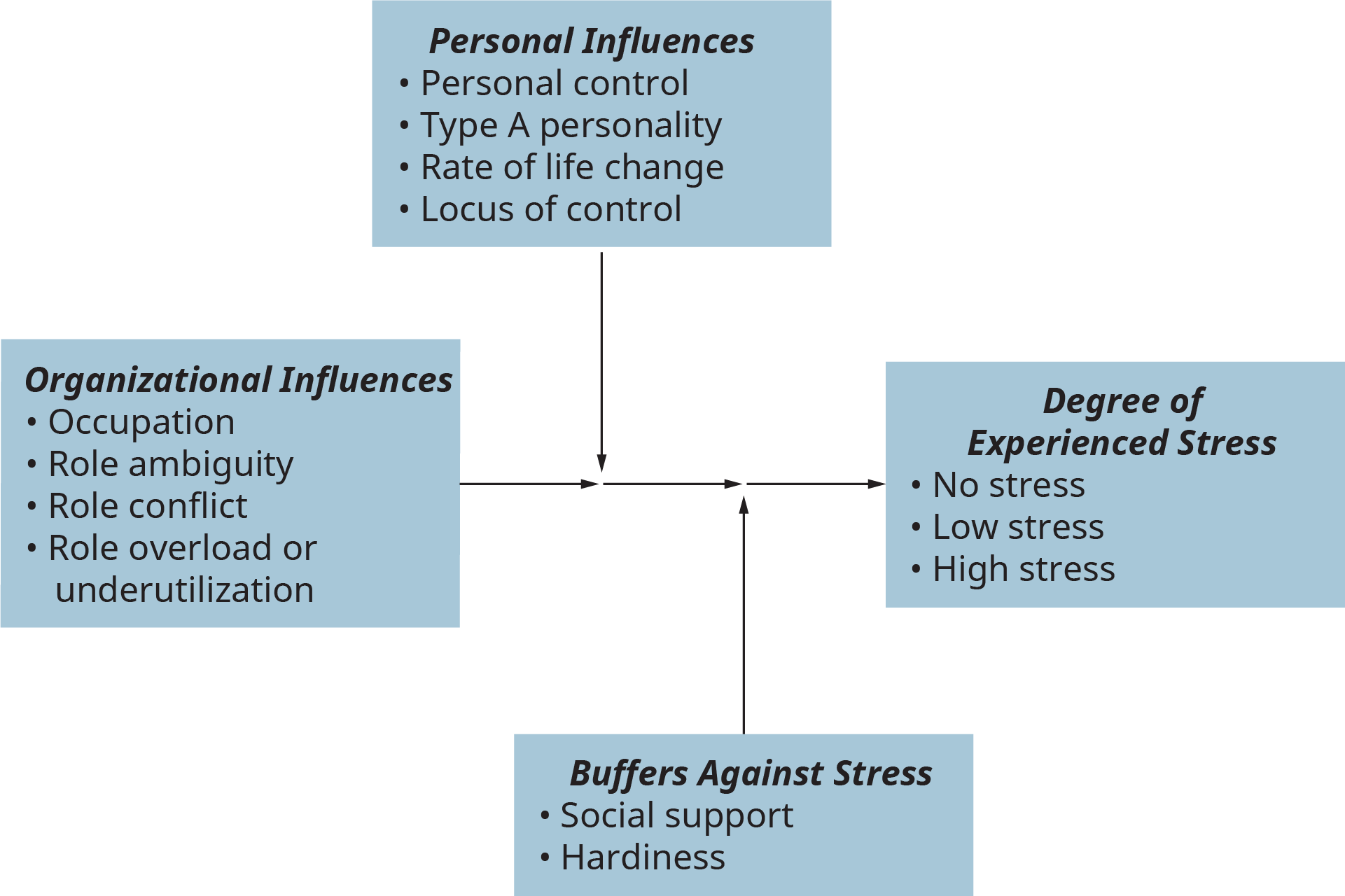 An illustration depicts the major influences on job-related stress, buffering effects on work-related stress, and the degree of experienced stress.