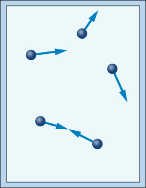 A rectangular figure represents a closed container a closed container with dark-blue spheres representing particles. Each particle has an arrow pointing in a different direction. Two particles show arrows pointing toward the edge of the container. Two particles point toward each other.