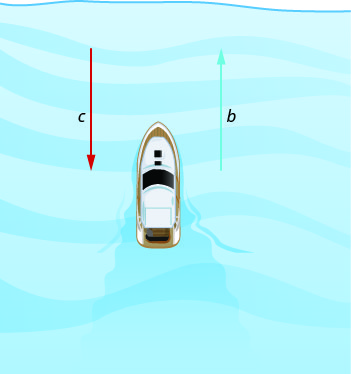 Figure shows a boat and two horizontal arrows to its left. One, labeled b, points left and the other, labeled c, points right.