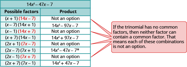 "This table has the heading 14 x ^ 2 – 47 x minus 7. This table has two columns. The first column is labeled ""possible factors"" and the second column is labeled ""product"". The first column lists all the combinations of possible factors and the second column has the products. In the first row under ""possible factors"" it reads (x+1) and (14 x minus 7). Under product, in the next column, it says ""not an option"". In the next row down, it shows (x minus 7) and (14 x plus 1). In the next row down, it shows (x minus 1) and (14 x plus 7). Next to this in the product column, it says ""not an option."" The next row down under ""possible factors"", it has the equation (x plus 7 and 14 x minus 1. Next to this in the product column it has 14 x ^2 plus 97 x minus 7. The next row down under possible factors, it has 2 x plus 1 and 7 x minus 7. Next to this under the product column, is says ""not an option"". The next row down reads 2 x minus 7 and 7x plus 1. Next to this under the product column, it has 14 x ^2 minus 47 x minus 7 with the asterisk following the 7. The next row down reads 2 x minus 1 and 7 x plus 7. Next to this in the product column it reads ""not an option"". The final row reads 2 x plus 7 and 7 x minus 1. Next to this in the product column it reads 14, x, ^ 2 plus 47 x minus 7. Next to the table is a box with four arrows point to each ""not an option"" row. The reason given in the textbox is ""if the trinomial has no common factors, then neither factor can contain a common factor. That means that each of these combinations is not an option."""