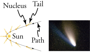 There are two images shown. The left image is a drawing of a comet's path around the sun. The comet's path is shown with a black line, while the comet is drawn in orange for nine successive moments in time. In each comet drawing, the tail of the comet is seen pointing away from the sun. The right image is a photograph of a comet. In the image, the comet is seen with two tails: one bright white and one a faint blue.
