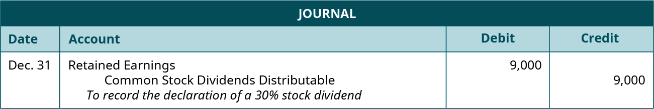 "Journal entry for December 31: Debit Retained Earnings 9,000, credit Common Stock Dividends Distributable 9,000. Explanation: ""To record the declaration of a 30 percent stock dividend."""
