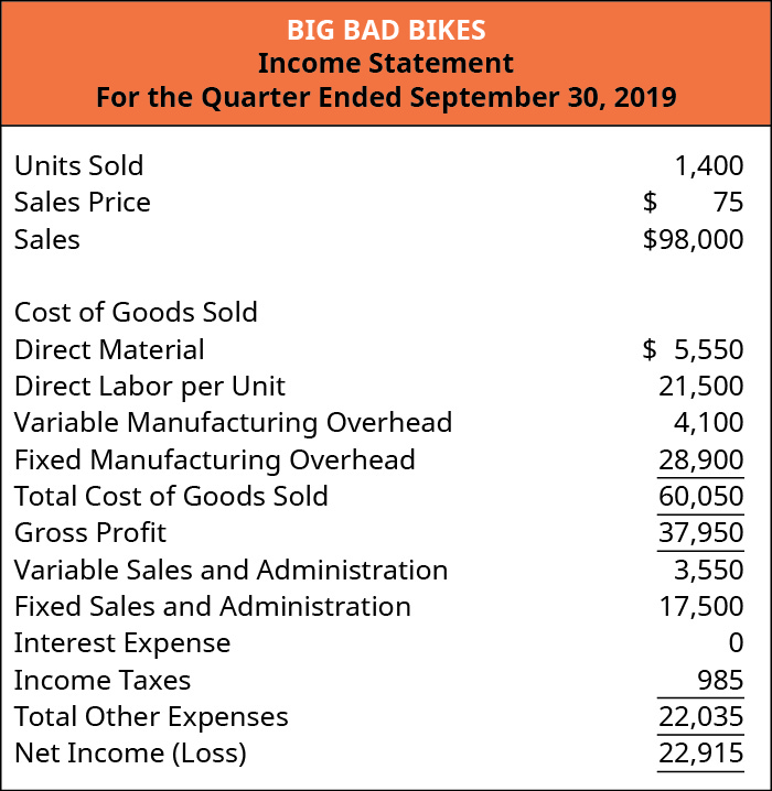 Big Bad Bikes, Income Statement, For the Quarter Ending September 30, 2019: Units Sold 1,400, Sales price $70, Sales 98,000; Cost of goods sold: Direct material $5,550, Direct labor per unit 21,500, Variable manufacturing overhead 4,100, Fixed manufacturing overhead 28,900 equals total cost of goods sold 60,050 and Gross profit of 37,950. Variable sales and admin 3,550, Fixed sales and admin 17,500, Income taxes 985 equal Total other expenses 22,035, leaving Net income of 15,915.