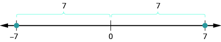 This figure is a number line. The points negative 7 and 7 are labeled. Above the line it is shown the distance from 0 to negative 7 and the distance from 0 to 7 are both 7.