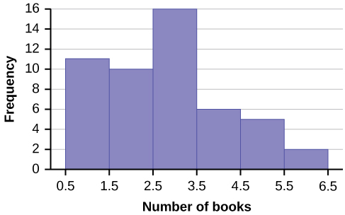 Histogram consists of 6 bars with the y-axis in increments of 2 from 0-16 and the x-axis in intervals of 1 from 0.5-6.5.