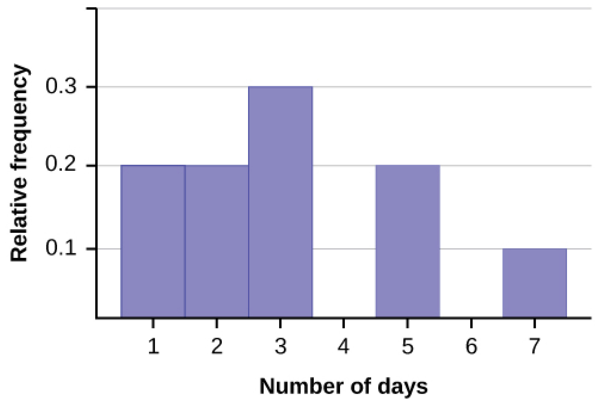 This shows a relative frequency histogram. The horizontal axis shows the number of days using whole numbers from 1 to 7. The vertical axis shows relative frequency in units of 0.1 from 0.1 to 0.3. The graph shows the following proportions: 0.2 of responses are 1, 0.2 are 2, 0.3 are 3, 0.2 are 5, and 0.1 of responses are 7.