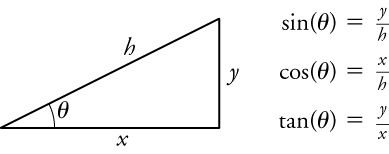 A right triangle is shown. The hypotenuse is labeled h, the vertical leg is labeled Y, and the horizontal leg is labeled X. The right angle is labeled with the angle symbol. The following formulas appear next to the triangle: sine angle equals y over h, cosine angle equals x over h, and tangent angle equals y over x.