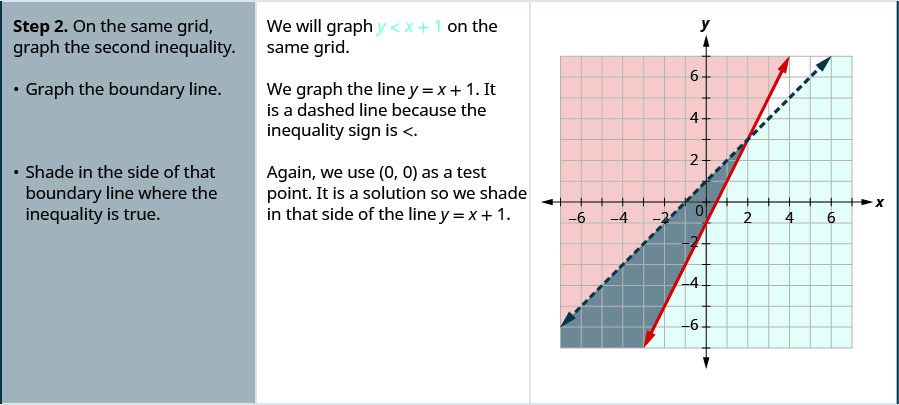 Step 2. On the same grid, graph the second inequality y less than x plus 1. Graph the boundary line y equal to x plus 1. It is a dashed line because the inequality sign is less than. Shade in the side of that boundary line where the inequality is true. Again, we use 0, 0 as a test point. It is a solution so we shade below the line y equals x plus 1.