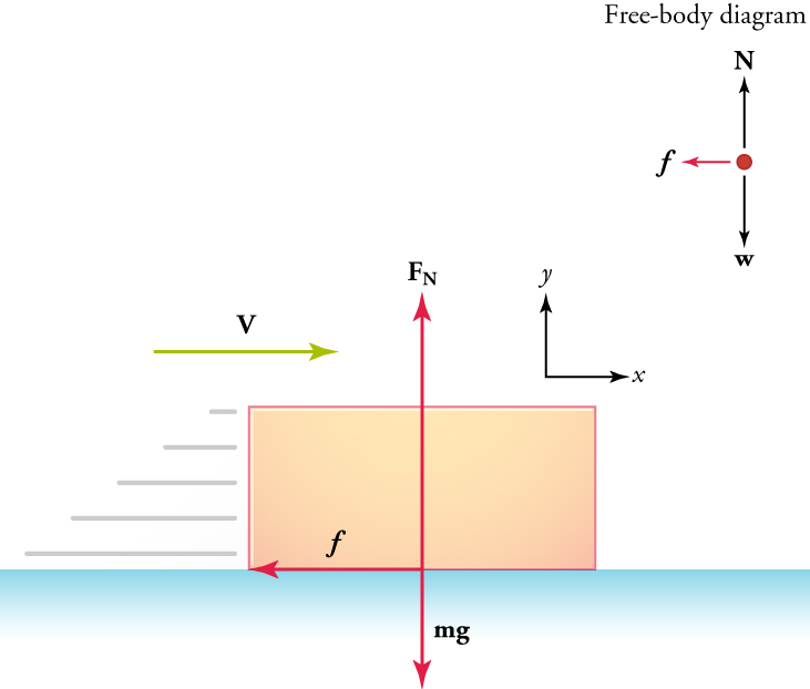 A rectangular box is on a flat surface. A velocity vector indicates that the box is moving to the right. A friction force vector at the center of the box points to the left. A Newton force vector at the center of the box points upward. A weight force vector at the center of the box is labeled in milligrams and points downward. A free body diagram illustrates the three vectors, and x and y-axes are shown for reference.