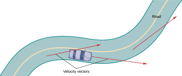 "This figure represents a curving road. On the road is a car. At the car there are two vectors. The first vector is tangent to the back of the car. The second vector comes out of the front of the car in the direction the car is heading. Both of the vectors are labeled ""velocity vectors""."