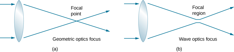 Figures a and b show two rays entering a lens from the left. In figure a, the rays emerge on the right and intersect each other at the focal point. This is labeled geometric optics focus. In figure b, the rays emerge, move towards each other, but do not intersect. The region where they come closest is labeled focal region. The rays diverge from here. This is labeled wave optics focus.