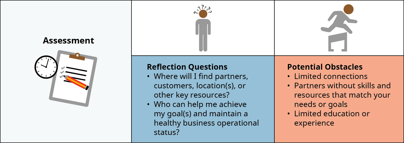 For the Assessment step, one must ask the following Reflection Questions: Where will I find partners, customers, location(s), or other key resources? Who can help me achieve my goal(s) and maintain a healthy business operational status? Potential Obstacles such as Limited connections, Partners without skills and resources that match your needs or goals, and Limited education or experience should also be considered.