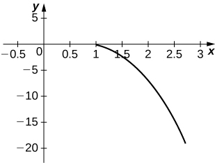 Graph of a curve starting at (1, 0) and decreasing into the fourth quadrant.