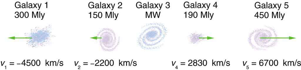 Five galaxies on a horizontal straight line are shown. The left most galaxy one has distance of three hundred millions of light years and it is moving towards left. The second and third galaxies in the figure have shown no velocities. The velocities of fourth and fifth galaxies are towards right.