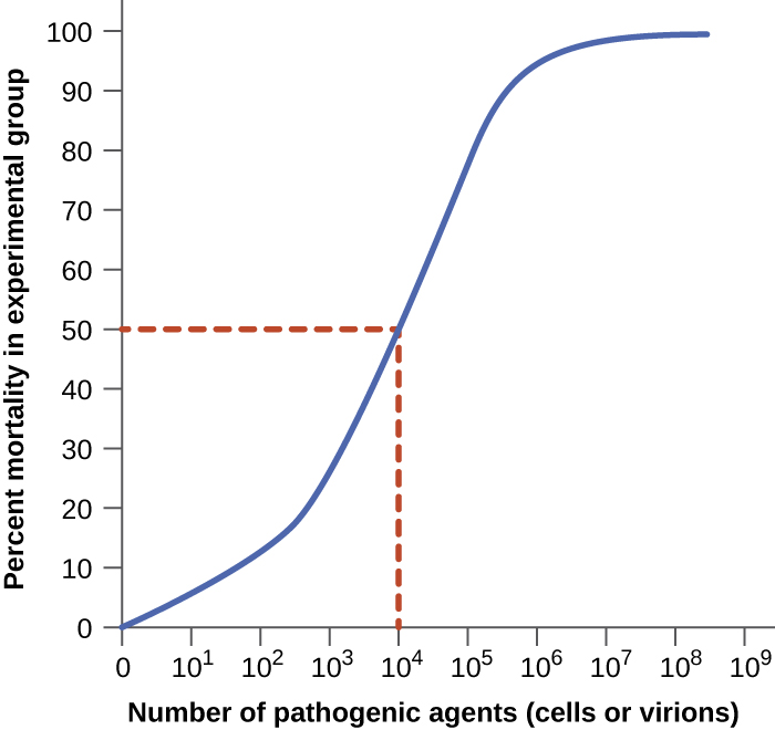 "A graph with ""number of pathogenic agents (cells or virions)"" on the X axis and Percent mortality in experimental group on the Y axis. The graph begins at 0,0 and increases until there is nearly 100% death at 10 to the 5. The line then plateaus at 100%.  A 50% death rate occurs at 10 to the 4. This is the LD 50."