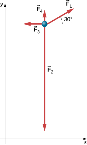 A particle is shown in the xy plane. Force F1 is at an angle of 30 degrees with the positive x axis, force F2 is in the downward direction, force F3 points left and force F4 points upwards.