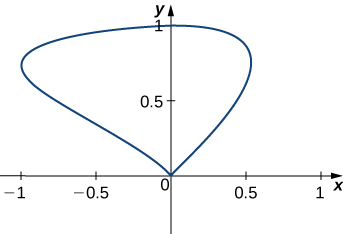 An image of a curve in quadrants 1 and 2. The curve begins at the origin, curves up and to the right until about (.5, .8), curves to the left nearly horizontally, goes through (0,1), continues until about (-1, .7), and then curves down and to the right until it hits the origin again.