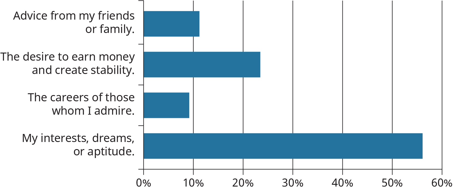 A horizontal bar graph plots the responses of a students' survey determining the factor that has influenced their academic and career plan the most.