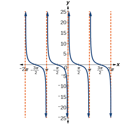 A graph of cotangent of x, with vertical asymptotes at multiples of pi.