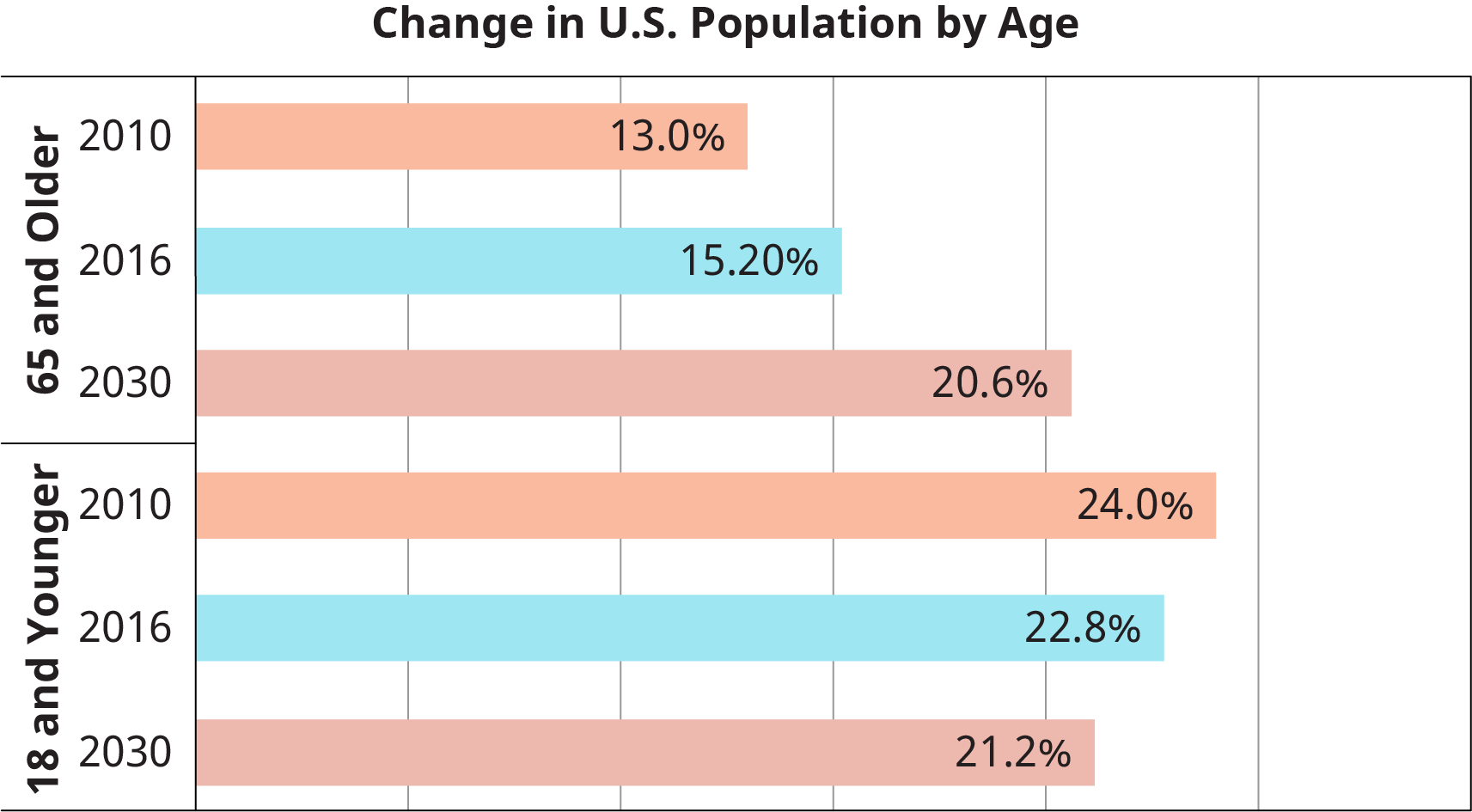 "A horizontal bar graph titled ""Change in U.S. Population by Age"" is shown."