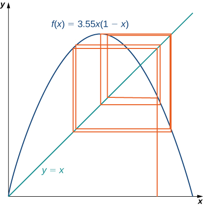 In the first quadrant, f(x) = 3.55x(1 – x) is graphed as is y = x. From some point on the x axis, a line is drawn up to the line y = x, at which point it turns to be horizontal and continues until it touches the outside edge of f(x), at which point it turns again to be vertical until it each the line y = x. This process continues a number of times and creates an interesting series of boxes.