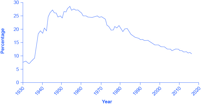 The graph shows the percentage of workers belonging to unions.  The x-axis contains the years, starting at 1930 and extending to 2020, in increments of 10 years.  The y-axis is the percentage of the wage and salaried workers who belong to unions.  The graph line begins at about 15 percent in 1930, and increases steeply until it peaks at about 30 percent in 1952. The graph then proceeds in the downward direction over the next six decades, ending at about 12 percent in 2015.