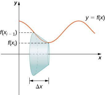This figure has two graphics. The first is a curve in the first quadrant. Around the x-axis is a frustum of a cone. The edge of the frustum is against the curve. The edge begins at f(xsubi-1) and ends at f(xsubi). The second image is the same curve with the same frustum. the height of the frustum is delta x and the curve is labeled y=f(x).