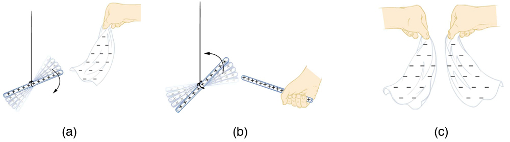 (a) Negatively charged cloth is attracted to the positively charged glass rod which is hanging by the thread. (b) A positively charged glass rod is hanging with a thread. When another positively charged glass rod brought close to the first rod it deflects due to the repulsive force. (c) Two negatively charged silk cloth brought close to each other repel each other.