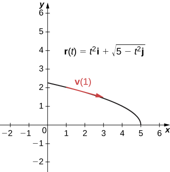 "This figure is the graph of a curve in the first quadrant. The curve begins on the y axis slightly above y=2 and decreases to the x-axis at x=5. On the curve is a tangent vector labeled ""v(1)"" and is pointing towards the x-axis."