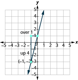 "The graph shows the x y-coordinate plane. Both axes run from -5 to 5. Two labeled points are drawn at  ""ordered pair -1, -3"" and  ""ordered pair -1, 1"".  A line passes through the points. Two line segments form a triangle with the line. A vertical line connects ""ordered pair -1, -3"" and ""ordered pair -1, 1 "". It is labeled ""up 4"" A horizontal line segment connects ""ordered pair -1, 1"" and ""ordered pair 0, 1"". It is labeled ""over 1"""