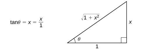 This figure is a right triangle. It has an angle labeled theta. This angle is opposite the vertical side. The hypotenuse is labeled the square root of (1+x^2), the vertical leg is labeled x, and the horizontal leg is labeled 1. To the left of the triangle is the equation tan(theta) = x/1.