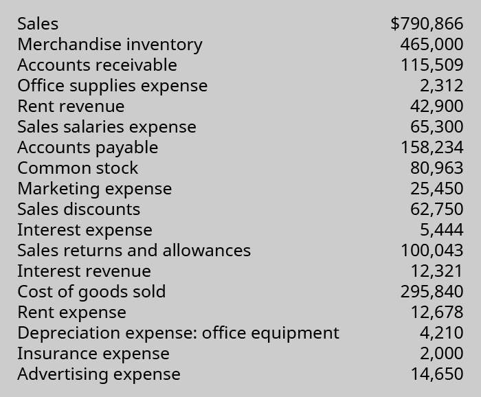 List of Sales: $790,866; Merchandise Inventory: $465,000; Accounts Receivable: $115,509; Office Supplies Expense: $2,312; Rent Revenue: $42,900; Sales Salaries Expense: $65,300; Accounts Payable: $158,234; Common Stock: $80,963; Marketing Expense: $25,450; Sales Discounts: $62,750; Interest Expense: $5,444; Sales Returns and Allowances: $100,043; Interest Revenue: $12,321; Cost of Goods Sold: $295,840; Rent Expense: $12,678; Depreciation Expense: Office Equipment: $4,210; Insurance Expense: $2,000; and Advertising Expense: $14,650.