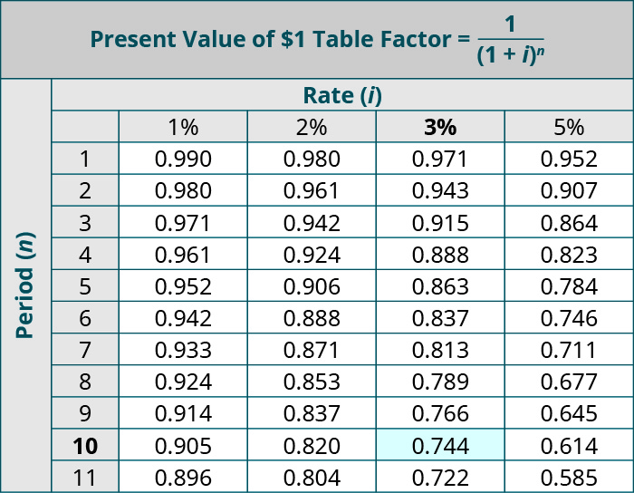 Present Value of $1 Table, Factor = 1 / (1 + i) to the nth power. Columns represent Rate (i) and rows represent Periods (n). Period, 1%, 2%, 3% (Bolded), 5%, respectively: 1, 0.990, 0.980, 0.971, 0.952; 2, 0.980, 0.961, 0.943, 0.907; 3, 0.971, 0.942, 0.915, 0.864; 4, 0.961, 0.924, 0.888, 0.823; 5, 0.952, 0.906, 0.863, 0.784; 6, 0.942, 0.888, 0.837, 0.746; 7, 0.933, 0.871, 0.813, 0.711; 8, 0.924, 0.853, 0.789, 0.677; 9, 0.914, 0.837, 0.766, 0.645; 10 (bolded), 0.905, 0.820, 0.744 (highlighted), 0.614; 11, 0.896, 0.804, 0.722, 0.585.