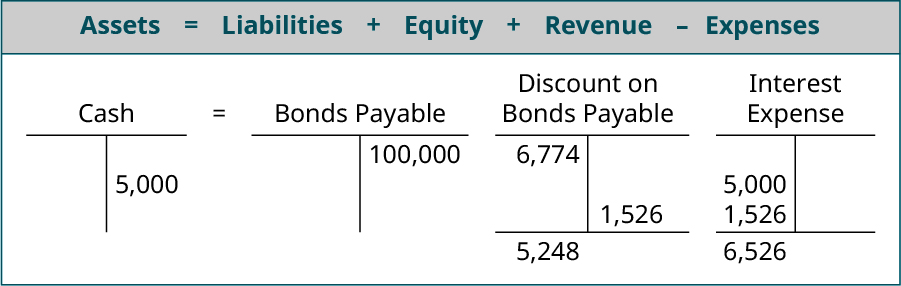 Assets equals Liabilites plus Equity plus Revenue minus Expenses; T account for Cash showing 5,000 on the credit side equals T account for Bonds Payable showing 100,000 on the credit side less the Discount on Bonds Payable T account showing 6,774 on the debit side, 1,526 on the credit side, and a 5,248 debit balance minus the Interest Expense T account with 5,000 and 1,526 on the debit side with a 6,526 debit balance.