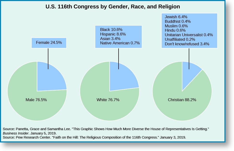 "A series of three pie charts titled ""U.S. 116th Congress by Gender, Race, and Religion"". The leftmost pie chart shows two slices, one labeled ""Male 76.5%"" and one labeled ""Female 24.5"""". The middle pie chart shows two slices, one labeled ""White 76.7%"" and one labeled ""Black 10.6%, Hispanic 8.6%, ""Asian 3.4%, and Native American 0.7%"". The rightmost pie chart shows two slices, one labeled ""Christian 88.2%"" and one labeled ""Jewish 6.4%, Buddhist 0.4%, Muslin 0.6%, Hindu 0.6%, Unitarian Universalist 0.4%, Unaffiliated 0.2%, Don't know/refused 3.4%"".  At the bottom of the charts, sources are listed: Panetta, Grace and Samantha Lee. 'This Graphic Shows How Much More Diverse the House of Representatives Is Getting'. Business Insider. January 5, 2019. Pew Research Center. 'Faith on the Hill: The Religious Composition of the 116th Congress.' January 3, 2019."