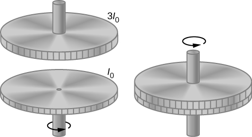 In the drawing on the left, two flywheels are shown. Their axes are vertical and aligned, and the wheels face each other, but the wheels are separate from one another. The lower wheel has moment to inertia I sub 0 and is spinning counterclockwise as viewed from above. The upper wheel has moment to inertia 3 I sub 0 and is at rest. In the drawing on the right, the wheels are coupled together and spin counterclockwise as viewed from above.