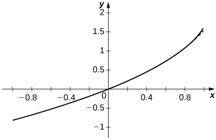 This figure is the graph of y = -ln(1-x) which is an increasing curve passing through the origin.