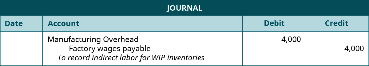 "A journal entry lists Manufacturing Overhead with a debit of 4,000, Factory wages payable with a credit of 4,000, and the note ""To record indirect labor for WIP inventories""."
