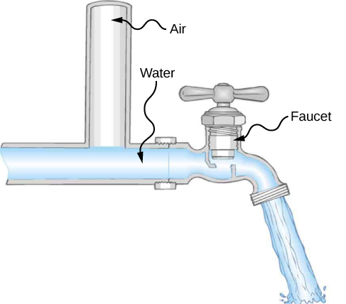 Figure is the schematic drawing of few small water lines leading to the individual houses that merge into the main water line.