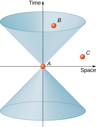 A space time diagram has a space on the horizontal axis and time on the vertical axis. The light cone is a vertical cone above the origin with its vertex at the origin and sides at 45 degrees, and another vertical cone below the origin with its vertex also at the origin. Three events are shown. Event A is at the origin. Event B is inside the light cone. Event C is outside the light cone.
