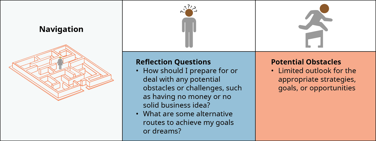 During Navigation, you should ask the following questions: How should I prepare for or deal with any potential obstacles or challenges, such as having no money or no solid business idea? What are some alternative routes to achieve my goals or dreams? Potential Obstacles include Limited outlook for the appropriate strategies, goals, or opportunities.