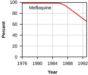 The figure is a line graph. The x-axis has tick marks for 1976, 1980, 1984, 1988, 1992. The y-axis has tick marks for 0%, 20%, 40%, 60%, 80%, 100%. Four lines are shown. The first is labelled Mefloquine. From 1976 to 1984 it stays at 100%. Then the line gradually declines, reaching 70% in 1992.