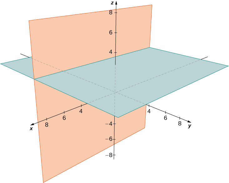 This figure is the 3-dimensional coordinate system. It has two intersecting planes drawn. The first is the x z-plane. The second is parallel to the y z-plane at the value of z = 3. They are perpendicular to each other.
