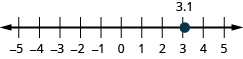 This is an image of a number line. It spans from negative 5 on the left to 5 on the right. To the right of 0 are tick marks with the numbers 1, 2, 3, 4, 5 on the number line. To the left of the zero are tick marks with the numbers negative 1, negative 2, negative 3, negative 4, and negative 5. A point is plotted at 3.1.