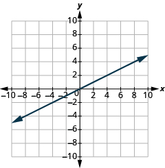 "The graph shows the x y-coordinate plane. The x and y-axis each run from -7 to 7.  A line passes through the points ""ordered pair 0, 0"" and ""ordered pair 4, 2""."