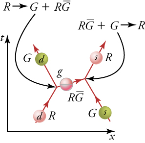The diagram shows two quarks, a down quark and a strange quark, traveling toward each other. As the down quark expels a gluon, it changes color from red to green. As the strange quark receives the gluon, it changes color from green to red. The gluon is colored red and magenta and is labeled 'red-antigreen'.