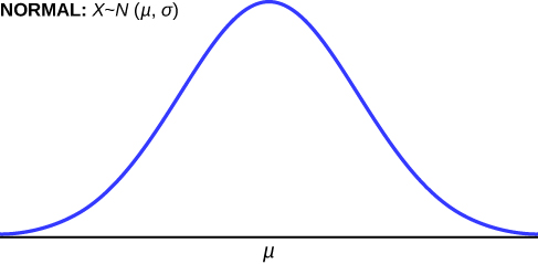 This shows the graph of a normal distribution bell curve labeled NORMAL: X ~ N (μ, σ).