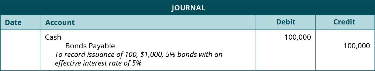 "Journal entry: debit Cash and credit Bonds Payable 100,000 each. Explanation: ""To record issuance of 100, $1,000, 5 percent bonds with an effective interest rate of 5 percent."""