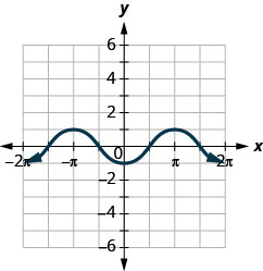 This figure has a wavy curved line graphed on the x y-coordinate plane. The x-axis runs from negative 2 times pi to 2 times pi. The y-axis runs from negative 6 to 6. The curved line segment goes through the points (negative 2 times pi, negative 1), (negative 3 divided by 2 times pi, 0), (negative pi, 1), (negative 1 divided by 2 times pi, 0), (0, negative 1), (1 divided by 2 times pi, 0), (pi, 1), (3 divided by 2 times pi, 0), and (2 times pi, negative 1). The points (negative 2 times pi, negative 1) and (2 times pi, negative 1) are the lowest points on the graph. The points (negative pi, 1) and (pi, 1) are the highest points on the graph. The pattern extends infinitely to the left and right.