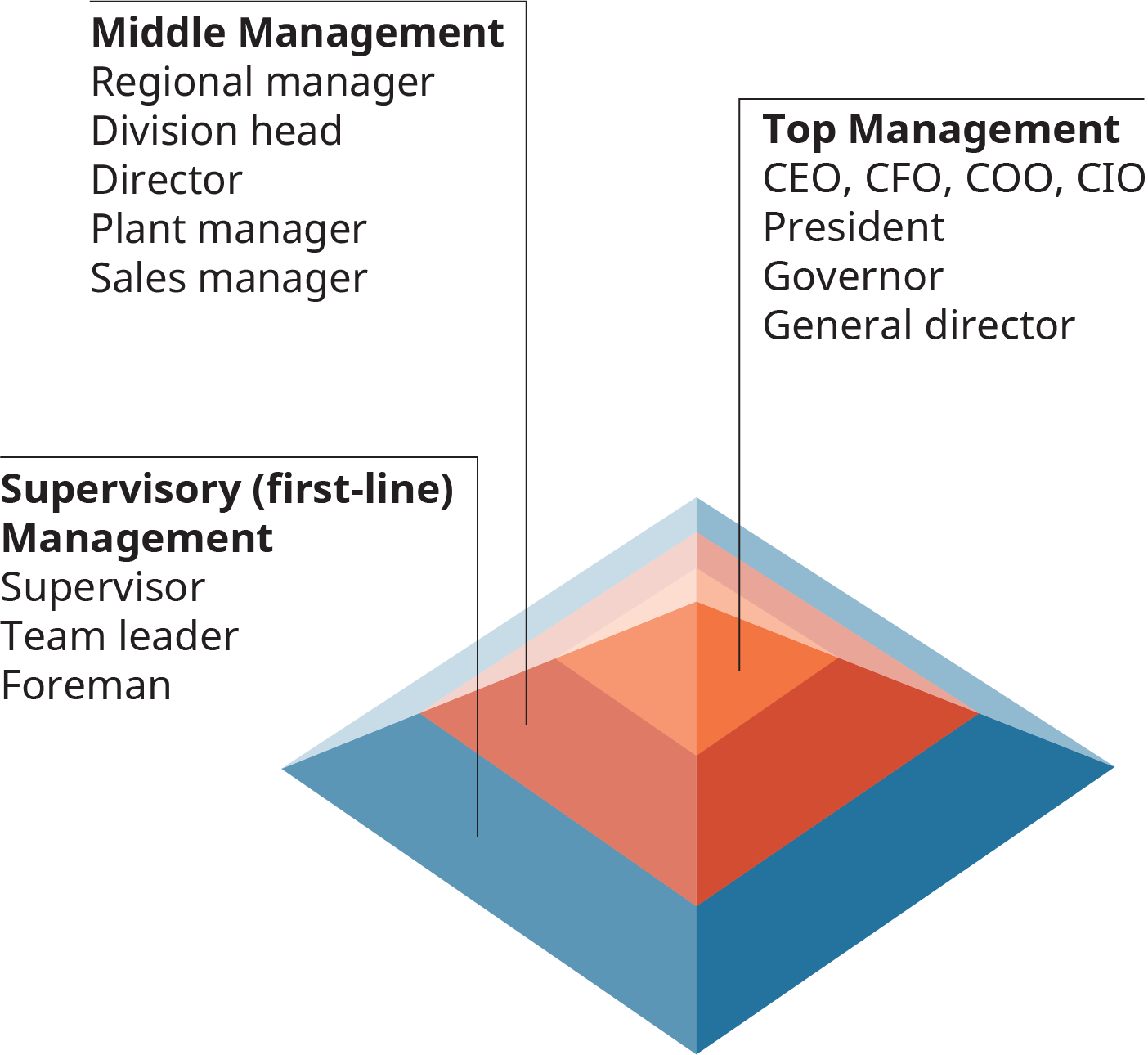 The bottom level is labeled as supervisory, or first line, management. This layer includes the supervisor, team leader, and foreman. The next level up is labeled middle management, and includes the regional manager, division manager, director, plant manager, and sales manager. The highest level, or peak of the pyramid, is labeled top management. Top management includes the C E O; C F O; C O O; C I O; the president, governor, and general director.
